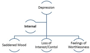 Internal symptoms of depression