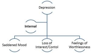 Internal symptoms of depression